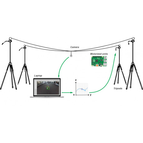 Auto 3D Cable Carrier 立體定點運載機器人 (SpiderCam)